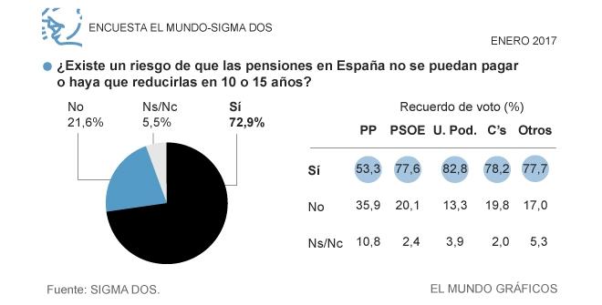 西班牙语阅读: 73%的西班牙人认为退休金面临危机